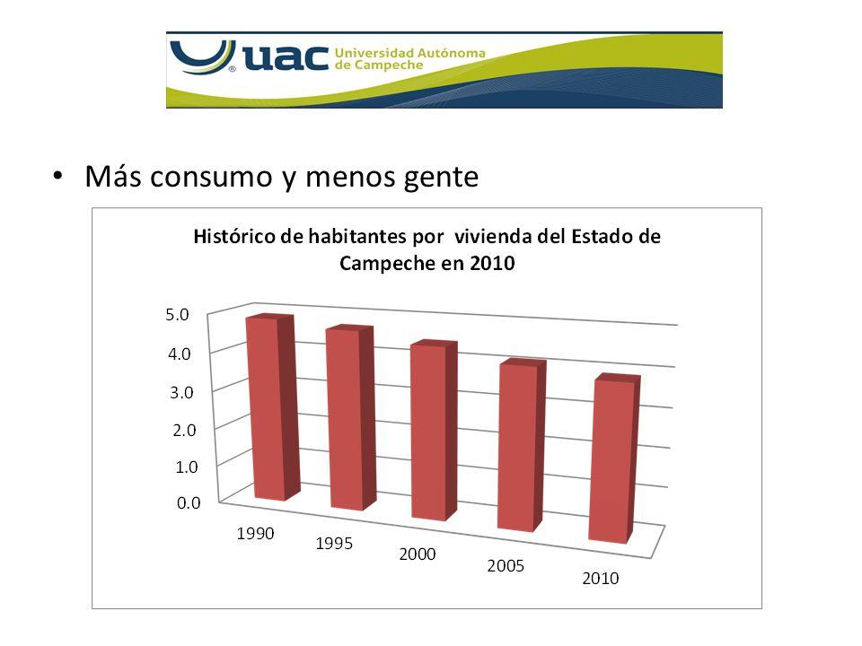 Más consumo y menos gente