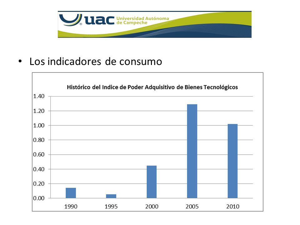 Los indicadores de consumo