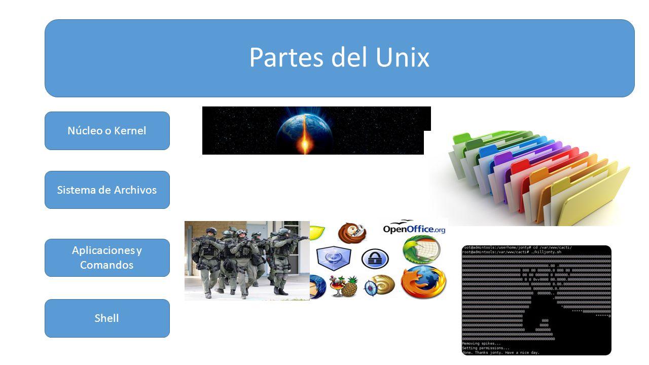Partes del Unix Núcleo o Kernel Sistema de Archivos Aplicaciones y Comandos Shell