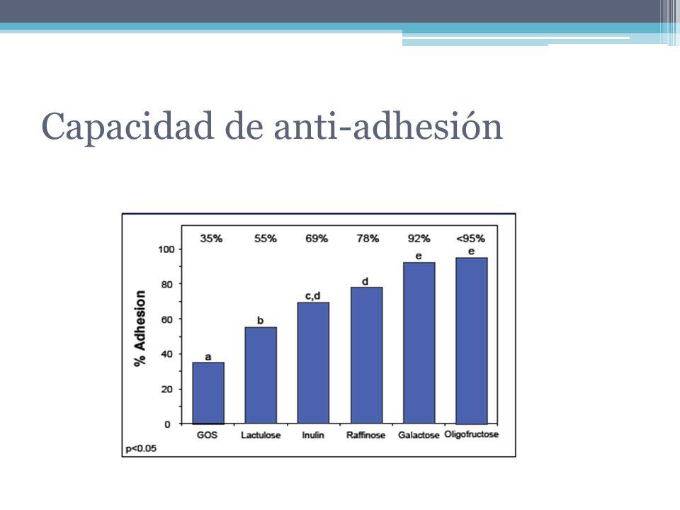 Capacidad de anti-adhesión