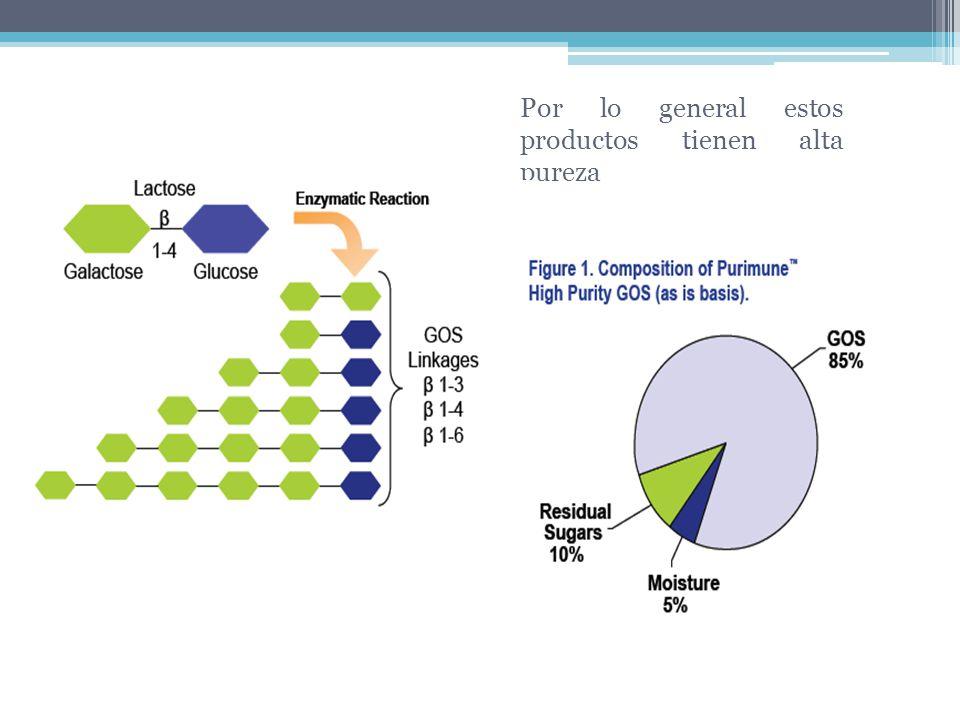-galactosidasas Glicodasas que catalizan reacciones de hidrólisis.