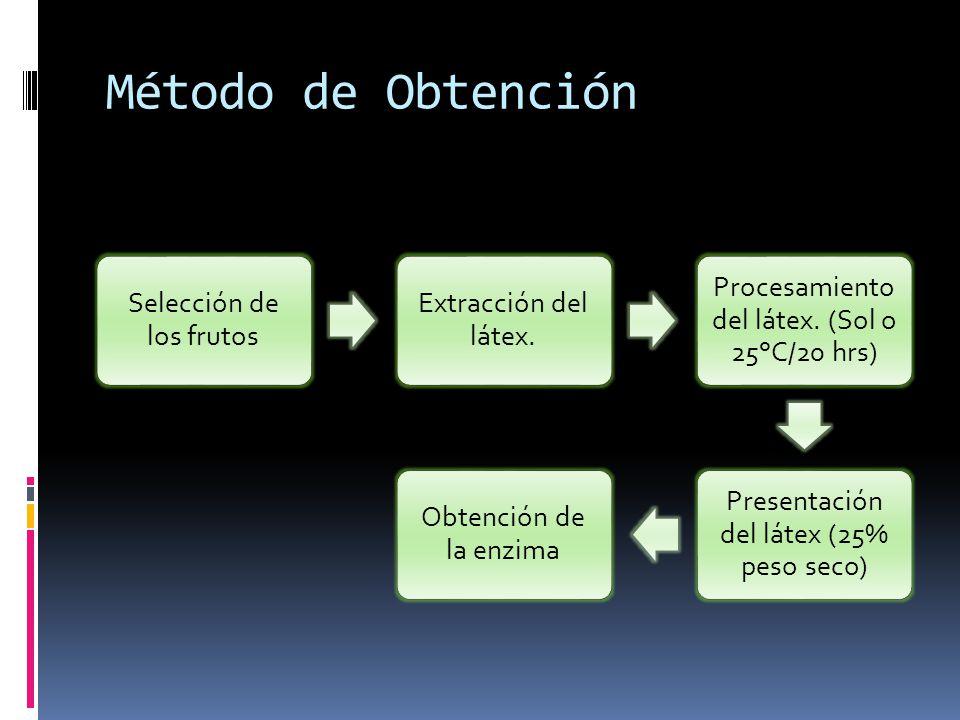 Método de Obtención Selección de los frutos Extracción del látex. Procesamiento del látex. (Sol o 25°C/20 hrs) Presentación del látex (25% peso seco)