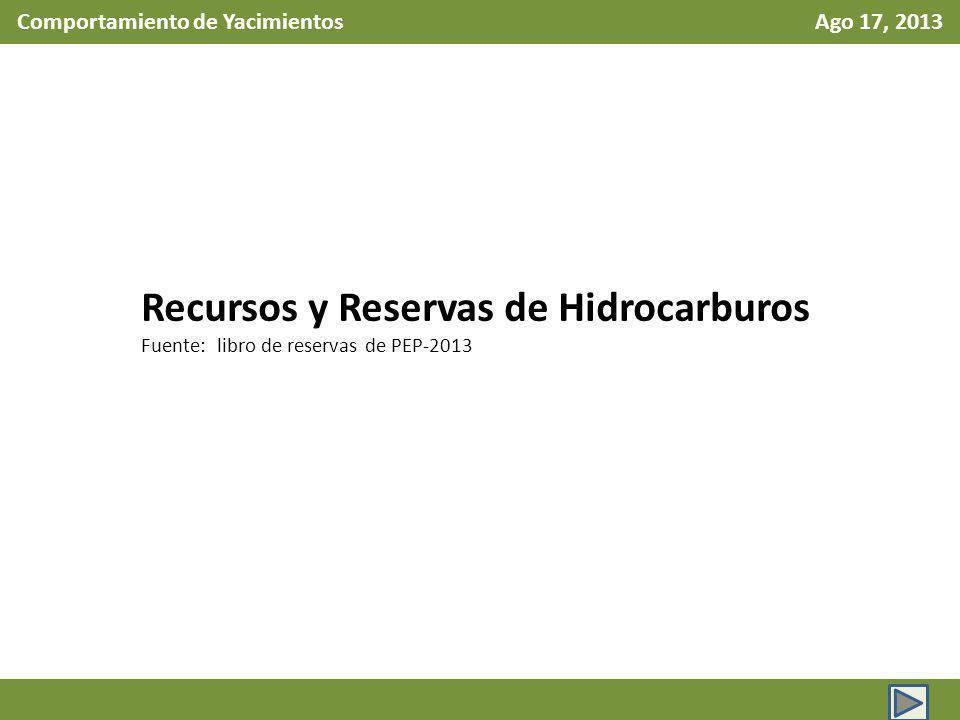 Comportamiento de Yacimientos Ago 17, 2013 Recursos y Reservas de Hidrocarburos Fuente: libro de reservas de PEP-2013