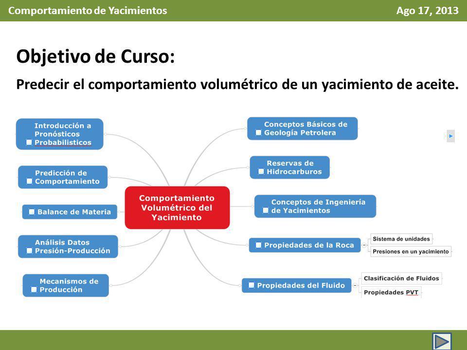 Comportamiento de Yacimientos Ago 17, 2013 Objetivo de Curso: Predecir el comportamiento volumétrico de un yacimiento de aceite.