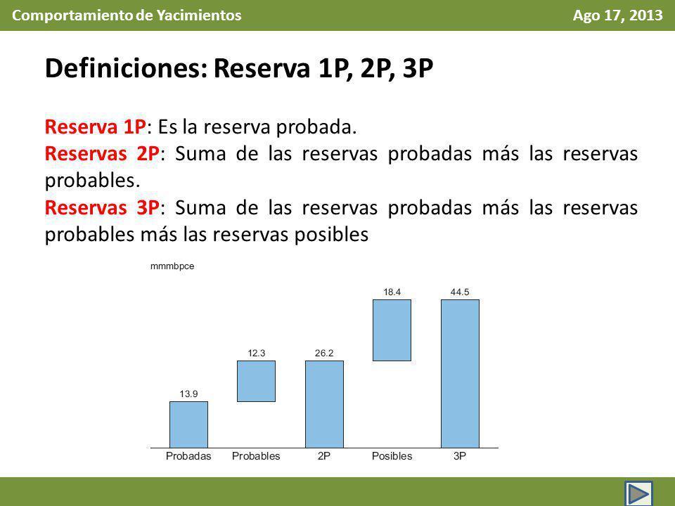 Comportamiento de Yacimientos Ago 17, 2013 Definiciones: Reserva 1P, 2P, 3P Reserva 1P: Es la reserva probada. Reservas 2P: Suma de las reservas proba