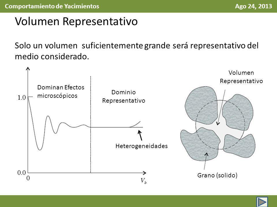 Comportamiento de Yacimientos Ago 24, 2013 Volumen Representativo Solo un volumen suficientemente grande será representativo del medio considerado. Do