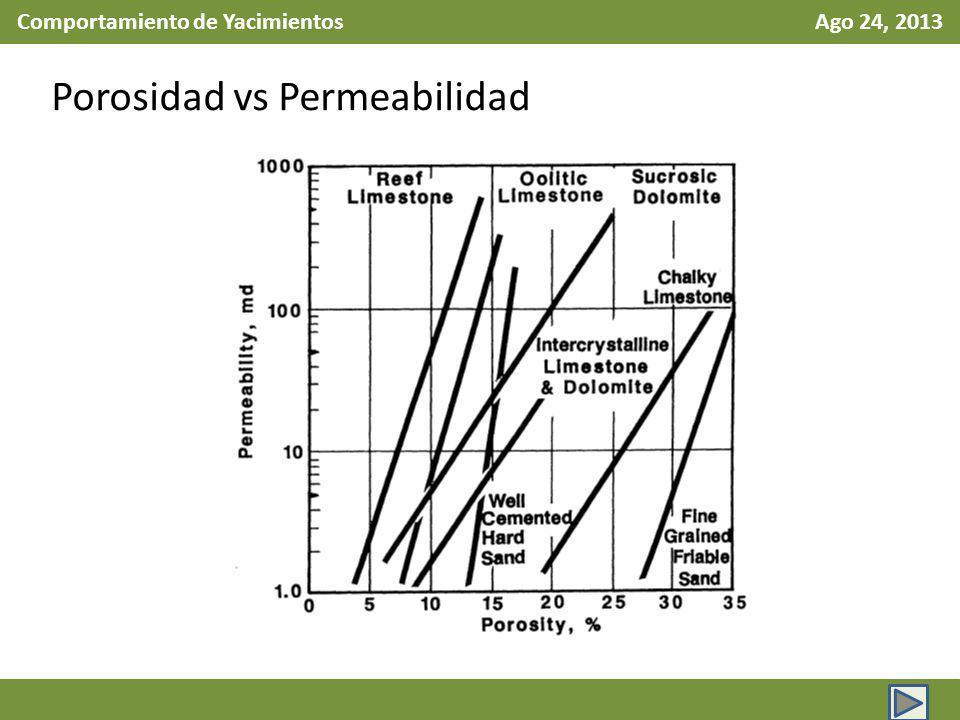 Comportamiento de Yacimientos Ago 24, 2013 Porosidad vs Permeabilidad