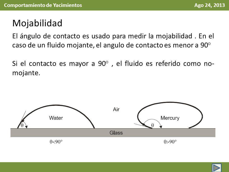 Comportamiento de Yacimientos Ago 24, 2013 Mojabilidad El ángulo de contacto es usado para medir la mojabilidad.