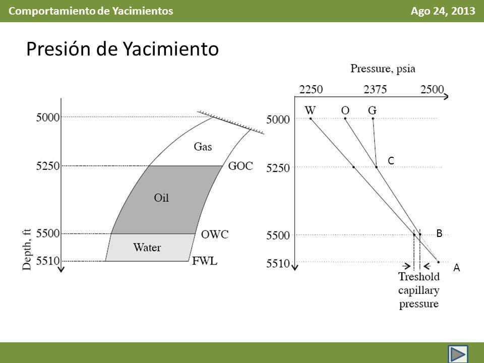 Comportamiento de Yacimientos Ago 24, 2013 Presión de Yacimiento A B C