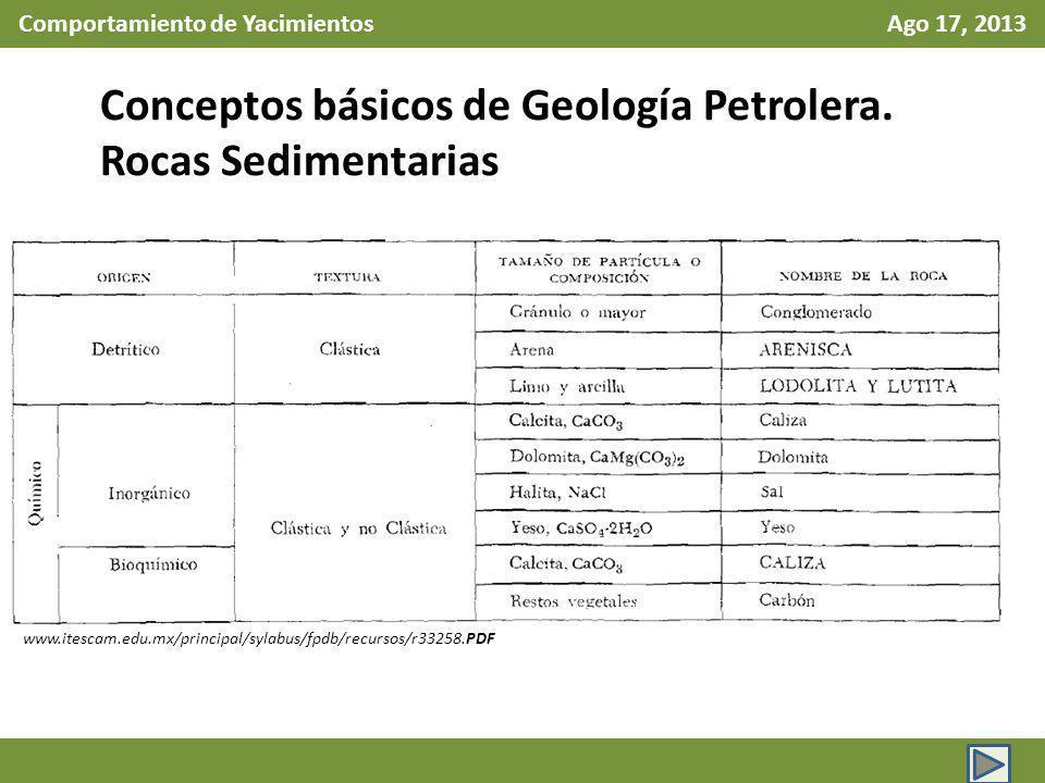 Comportamiento de Yacimientos Ago 17, 2013 Conceptos básicos de Geología Petrolera. Rocas Sedimentarias www.itescam.edu.mx/principal/sylabus/fpdb/recu