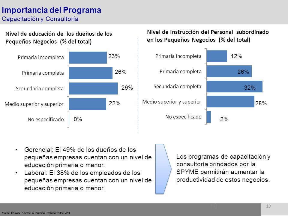 10 Fuente: Encuesta Nacional de Pequeños Negocios INEGI, 2008. Importancia del Programa Capacitación y Consultoría Gerencial: El 49% de los dueños de