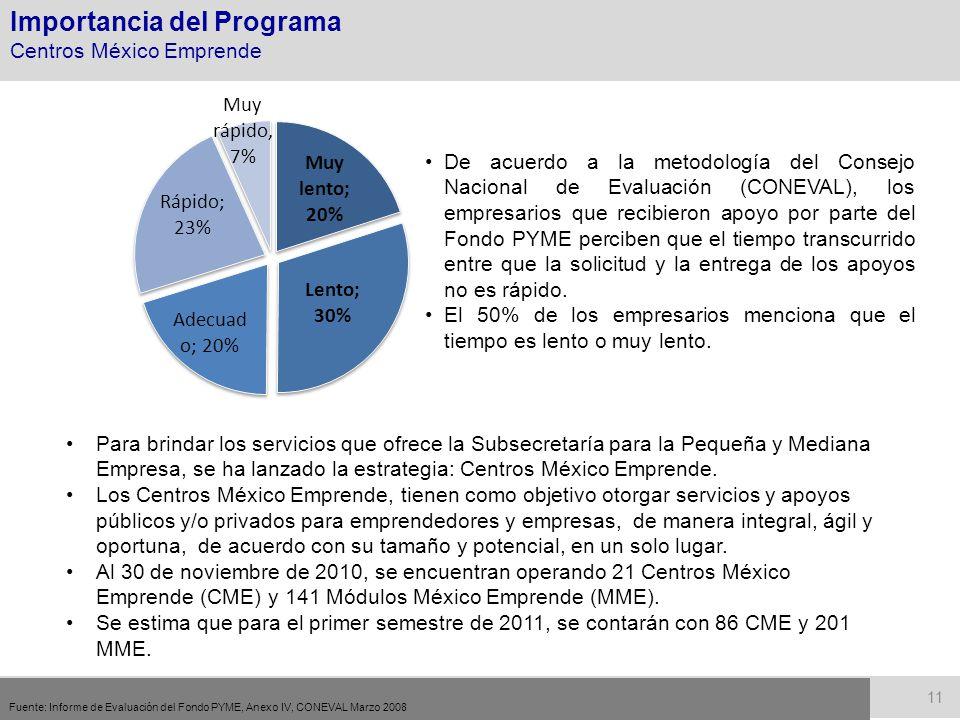 Fuente: Informe de Evaluación del Fondo PYME, Anexo IV, CONEVAL Marzo 2008 De acuerdo a la metodología del Consejo Nacional de Evaluación (CONEVAL), los empresarios que recibieron apoyo por parte del Fondo PYME perciben que el tiempo transcurrido entre que la solicitud y la entrega de los apoyos no es rápido.