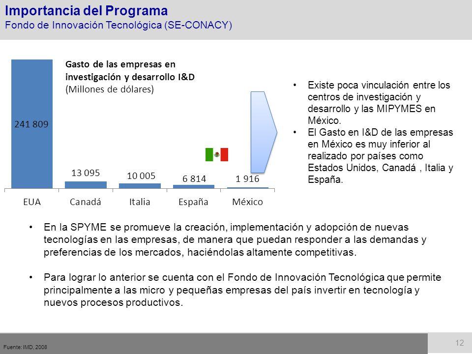 Gasto de las empresas en investigación y desarrollo I&D (Millones de dólares) Fuente: IMD, 2008 12 Existe poca vinculación entre los centros de invest