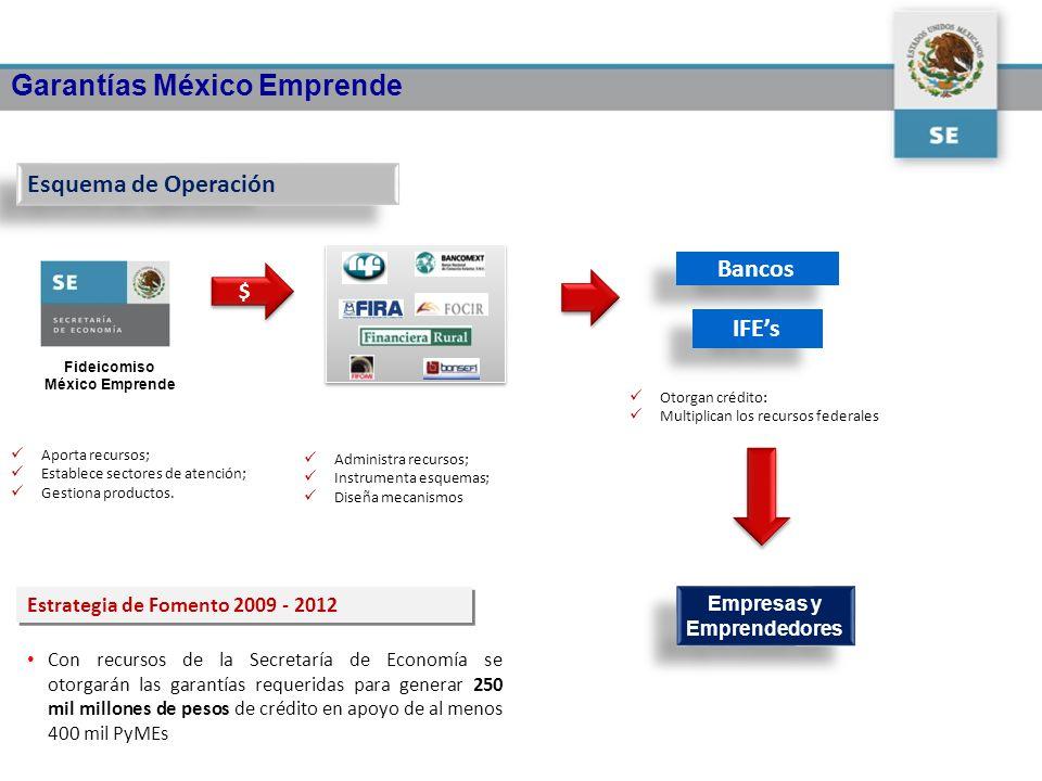 Garantías México Emprende Esquema de Operación $ $ Bancos IFEs Empresas y Emprendedores Aporta recursos; Establece sectores de atención; Gestiona prod