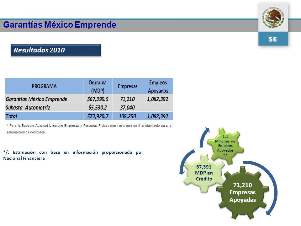 71,210 Empresas Apoyadas 67,391 MDP en Crédito 1.1 Millones de Empleos Apoyados */ */: Estimación con base en información proporcionada por Nacional F