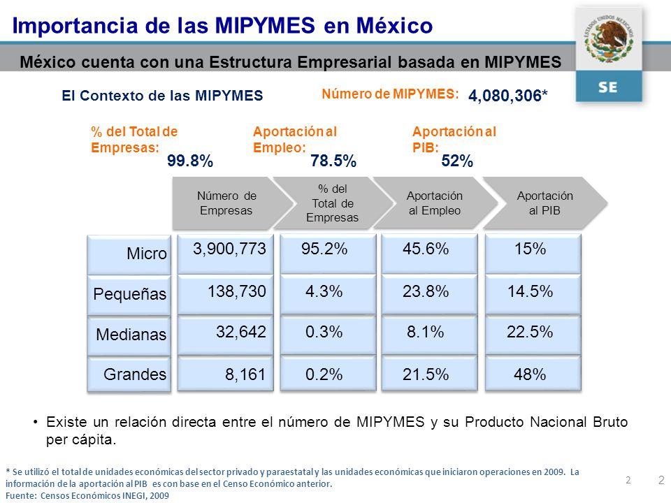 Importancia de las MIPYMES en México 2 México cuenta con una Estructura Empresarial basada en MIPYMES 95.2% 4.3% 0.3% 0.2% % del Total de Empresas 45.6% 23.8% 8.1% 21.5% Aportación al Empleo 15% 14.5% 22.5% 48% Aportación al PIB 3,900,773 138,730 32,642 8,161 % del Total de Empresas: Aportación al Empleo: Aportación al PIB: 99.8%78.5%52% El Contexto de las MIPYMES Número de MIPYMES: 4,080,306* Número de Empresas 2 * Se utilizó el total de unidades económicas del sector privado y paraestatal y las unidades económicas que iniciaron operaciones en 2009.