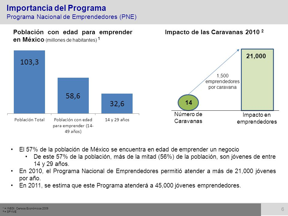 6 /1 = INEGI, Censos Económicos 2009 /2 = SPYME El 57% de la población de México se encuentra en edad de emprender un negocio De este 57% de la poblac