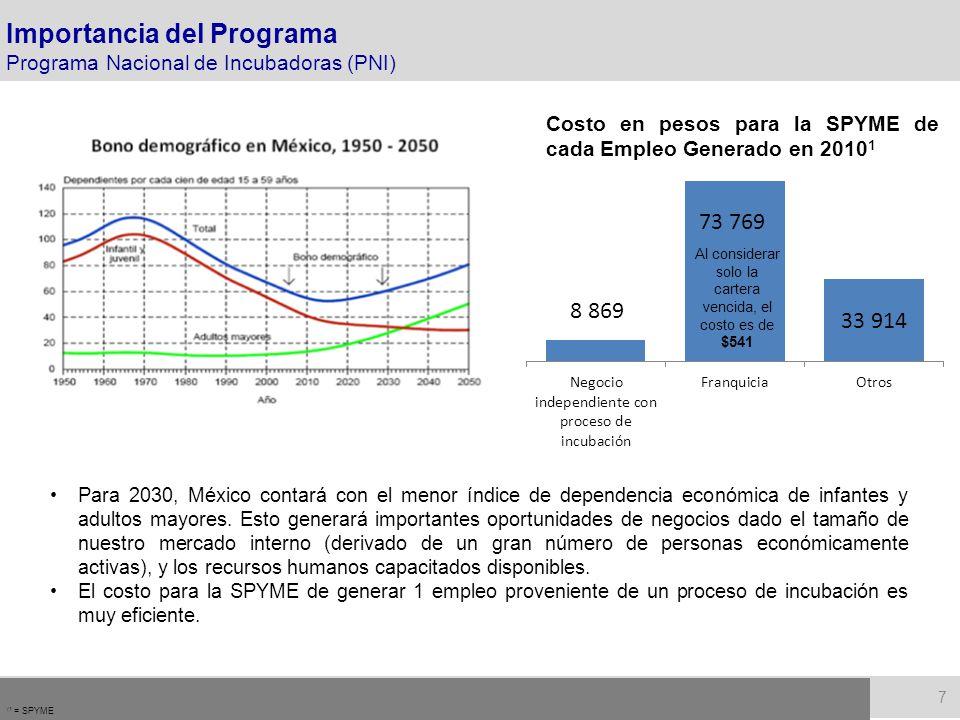 Programa Nacional de Microempresas Definición de Microempresa: hasta 10 empleados y ventas hasta 4 millones de pesos.