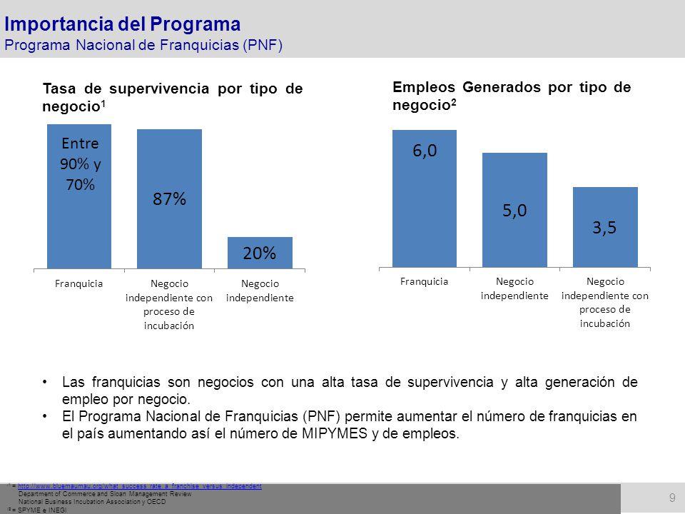 10 Fuente: Encuesta Nacional de Pequeños Negocios INEGI, 2008.