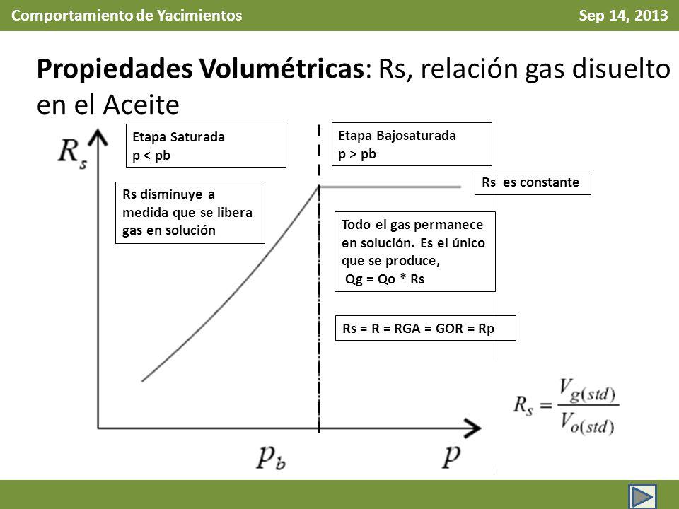 Comportamiento de Yacimientos Sep 14, 2013 Propiedades Volumétricas: Rs, relación gas disuelto en el Aceite Etapa Bajosaturada p > pb Etapa Saturada p