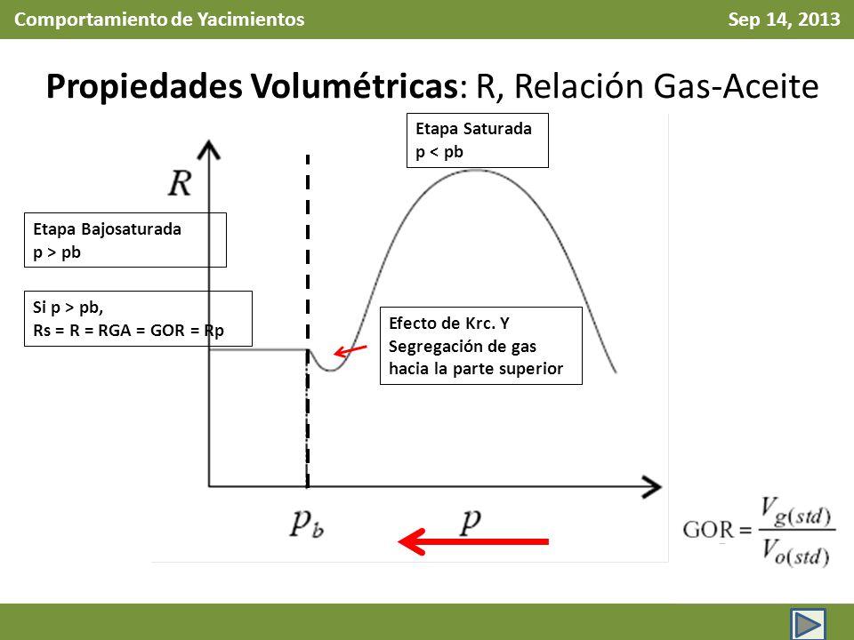 Comportamiento de Yacimientos Sep 14, 2013 Propiedades Volumétricas: R, Relación Gas-Aceite Etapa Bajosaturada p > pb Etapa Saturada p < pb Efecto de