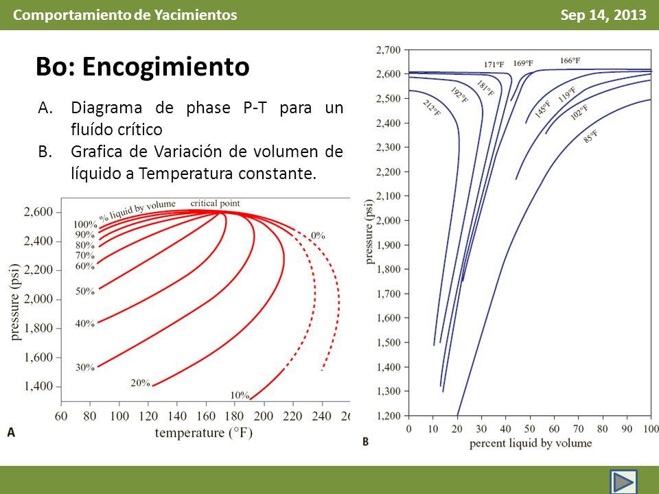 Comportamiento de Yacimientos Sep 14, 2013 Bo: Encogimiento A.Diagrama de phase P-T para un fluído crítico B.Grafica de Variación de volumen de líquid