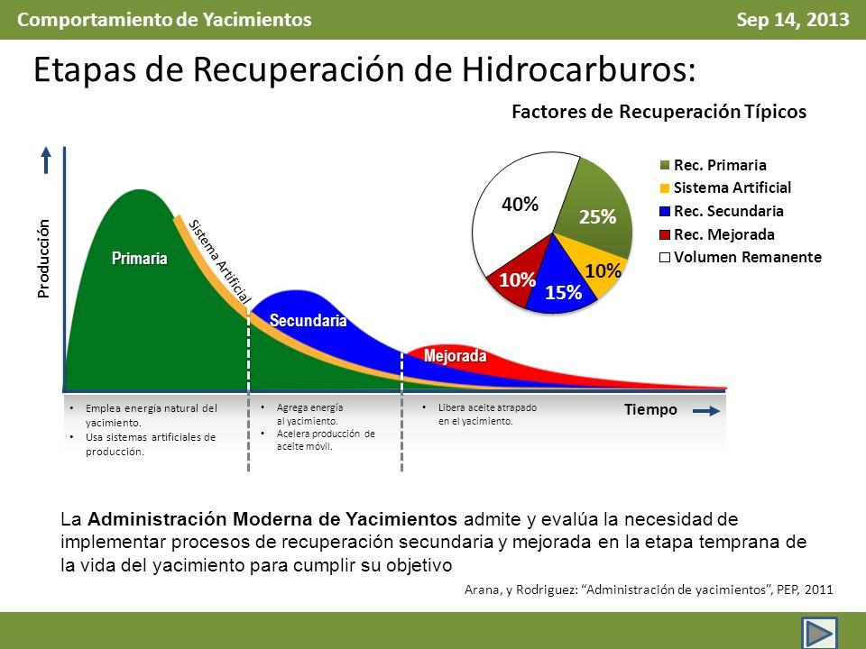Comportamiento de Yacimientos Sep 14, 2013 Primaria Secundaria Mejorada Emplea energía natural del yacimiento. Usa sistemas artificiales de producción