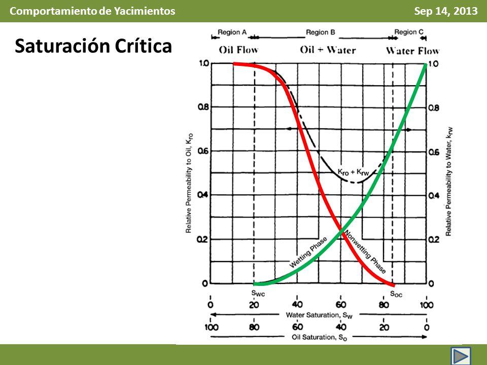 Comportamiento de Yacimientos Sep 14, 2013 Tipos de Fluidos: McCain (2011) hace analisis de 2828 resultados obtenidos en laboratorio para clasificar fluidos considerando la Relación Gas Aceite Inicial a la presión de saturación y la densidad API.
