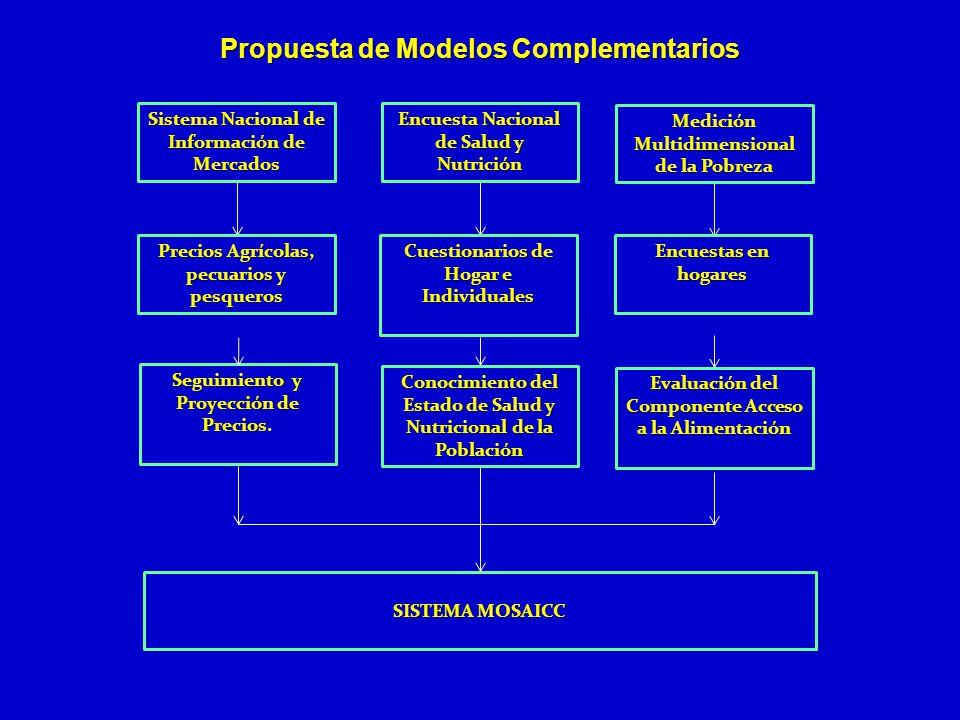 Propuesta de Modelos Complementarios Seguimiento y Proyección de Precios. Conocimiento del Estado de Salud y Nutricional de la Población Evaluación de