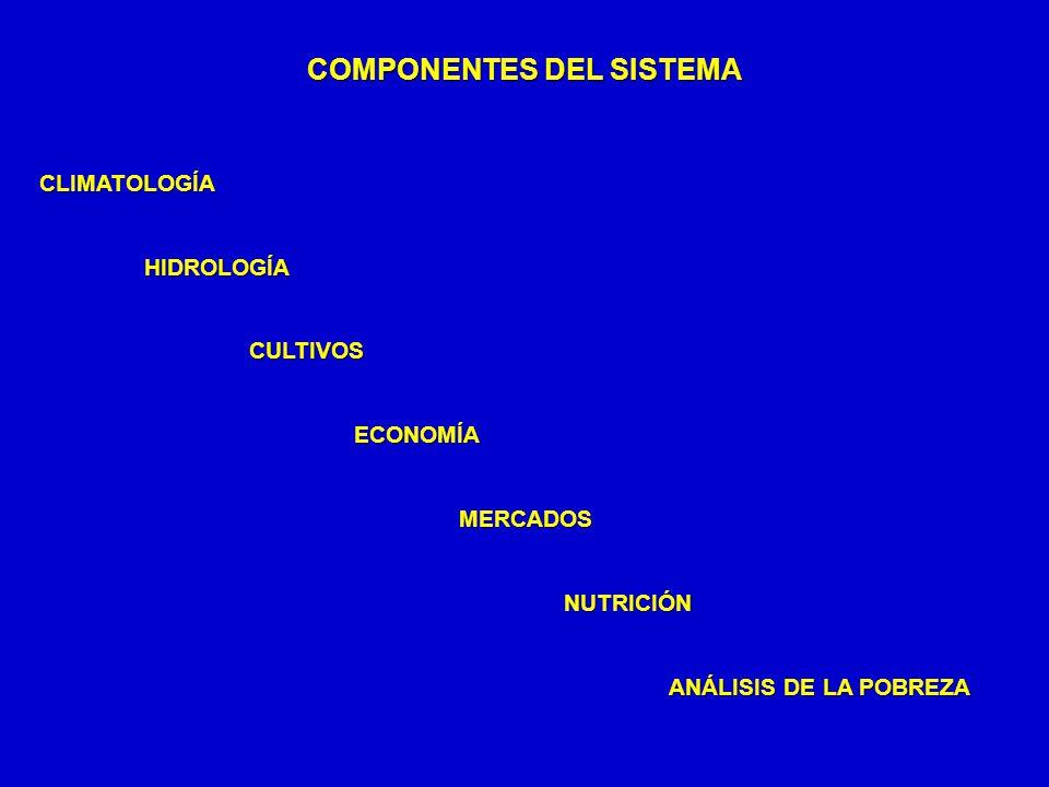 COMPONENTES DEL SISTEMA CLIMATOLOGÍAHIDROLOGÍACULTIVOSECONOMÍAMERCADOSNUTRICIÓN ANÁLISIS DE LA POBREZA