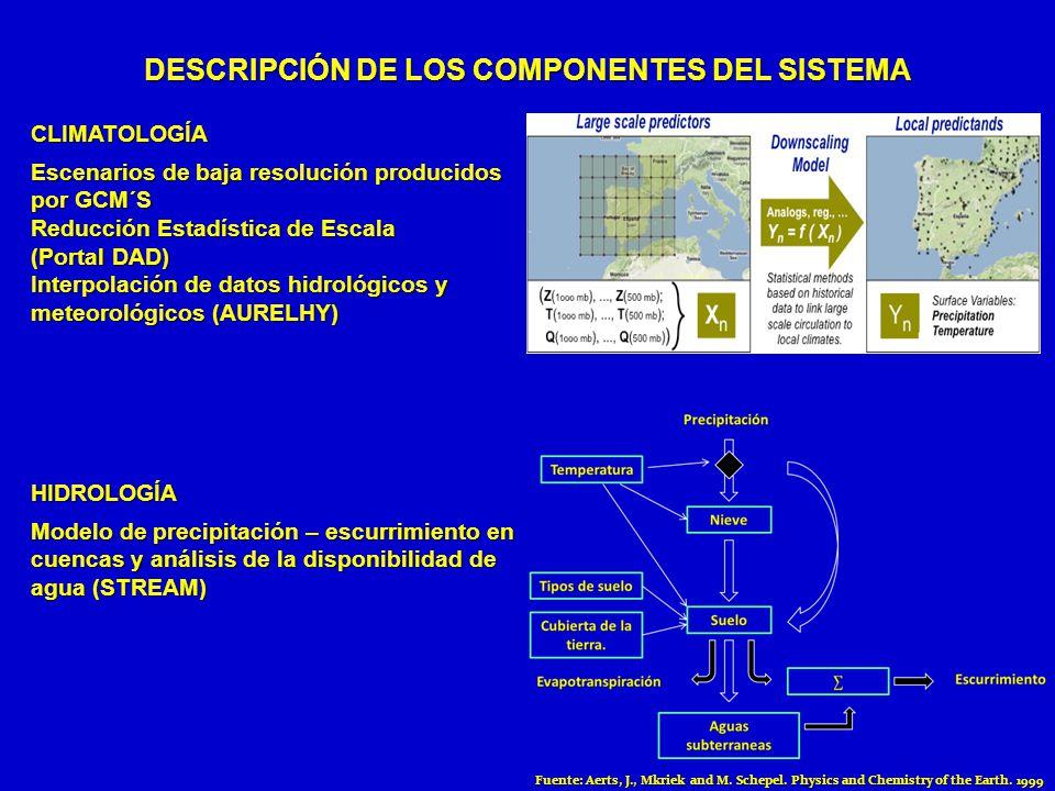 CLIMATOLOGÍA Escenarios de baja resolución producidos por GCM´S Reducción Estadística de Escala (Portal DAD) Interpolación de datos hidrológicos y met