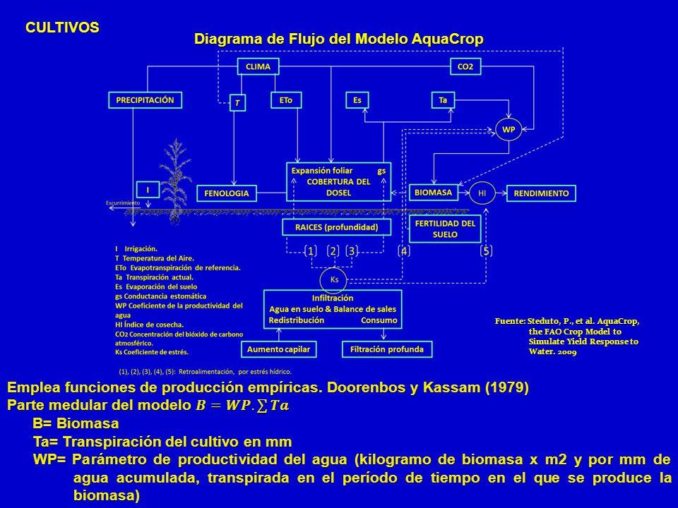 Diagrama de Flujo del Modelo AquaCrop CULTIVOS Fuente: Steduto, P., et al. AquaCrop, the FAO Crop Model to the FAO Crop Model to Simulate Yield Respon