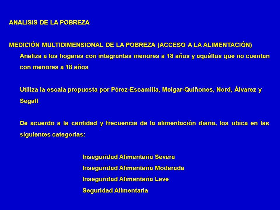 ANALISIS DE LA POBREZA MEDICIÓN MULTIDIMENSIONAL DE LA POBREZA (ACCESO A LA ALIMENTACIÓN) Analiza a los hogares con integrantes menores a 18 años y aq