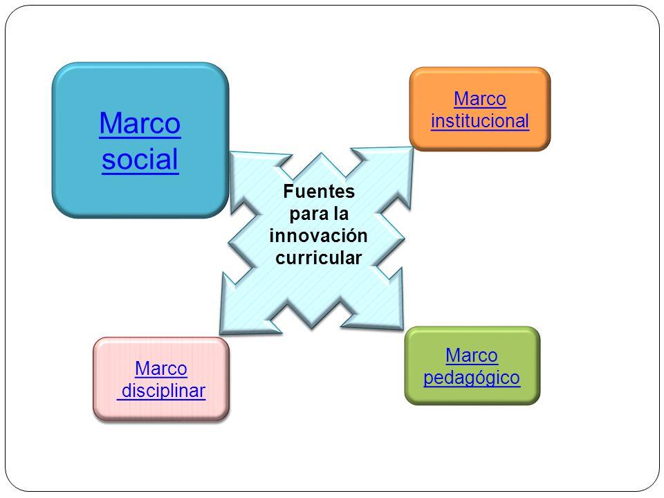 Marco pedagógico Marco institucional Marco disciplinar Marco disciplinar Marco social Fuentes para la innovación curricular