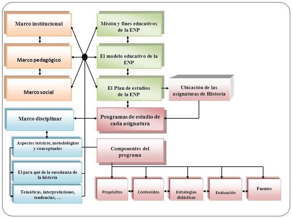 Marco pedagógico Marco social Marco institucional Misión y fines educativos de la ENP El Plan de estudios de la ENP El Plan de estudios de la ENP El m