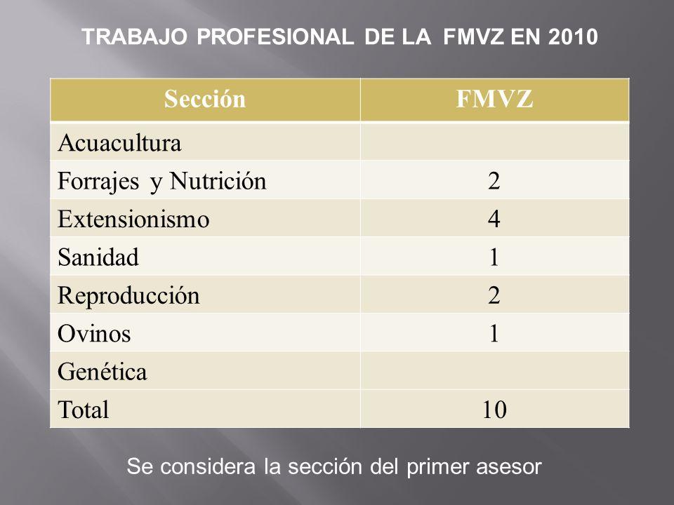 SecciónFMVZ Acuacultura Forrajes y Nutrición2 Extensionismo4 Sanidad1 Reproducción2 Ovinos1 Genética Total10 TRABAJO PROFESIONAL DE LA FMVZ EN 2010 Se