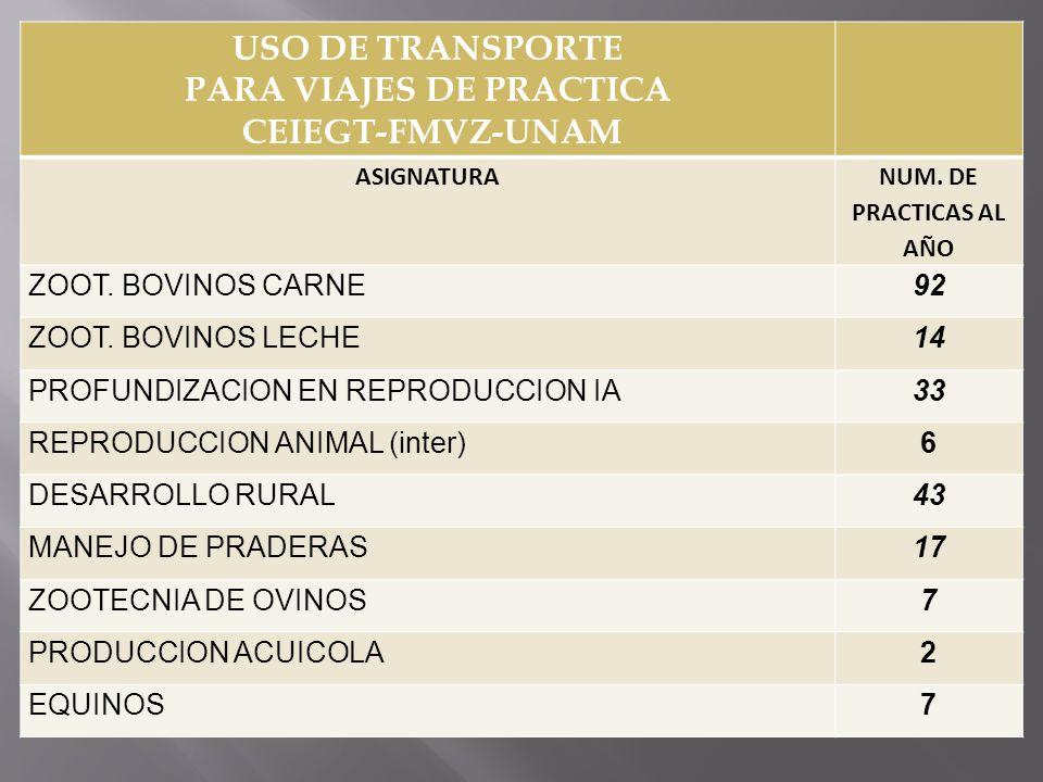 USO DE TRANSPORTE PARA VIAJES DE PRACTICA CEIEGT-FMVZ-UNAM ASIGNATURA NUM. DE PRACTICAS AL AÑO ZOOT. BOVINOS CARNE92 ZOOT. BOVINOS LECHE14 PROFUNDIZAC