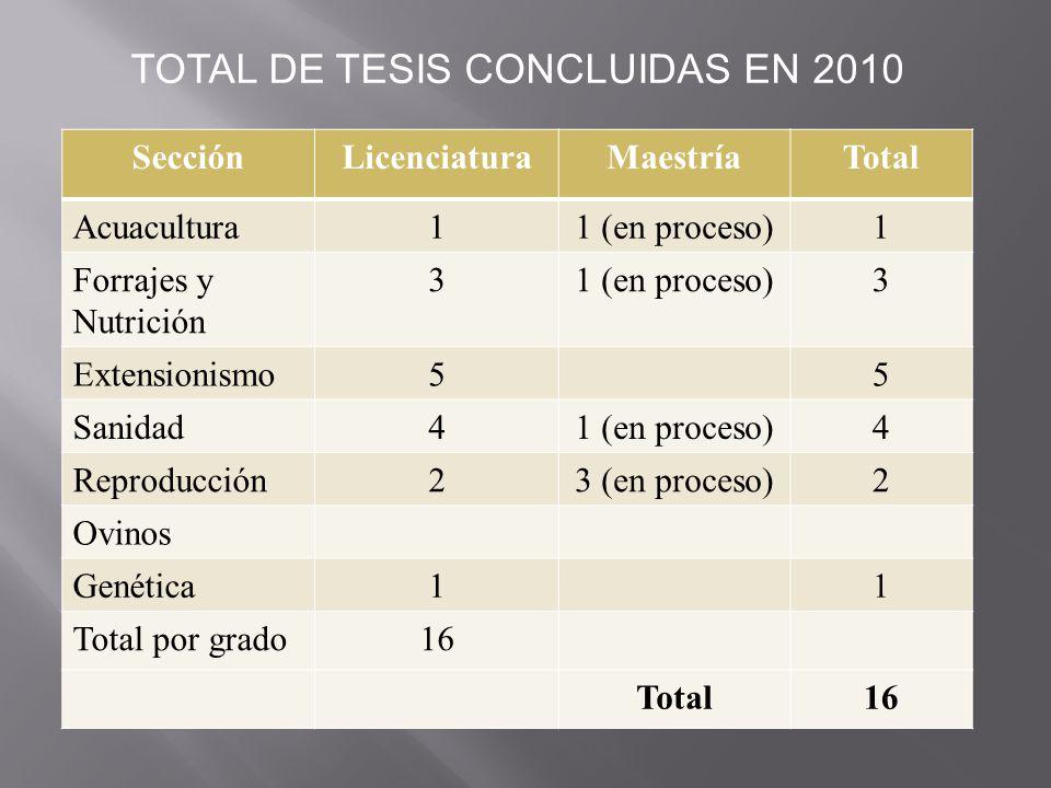 SecciónLicenciaturaMaestríaTotal Acuacultura11 (en proceso)1 Forrajes y Nutrición 31 (en proceso)3 Extensionismo55 Sanidad41 (en proceso)4 Reproducció