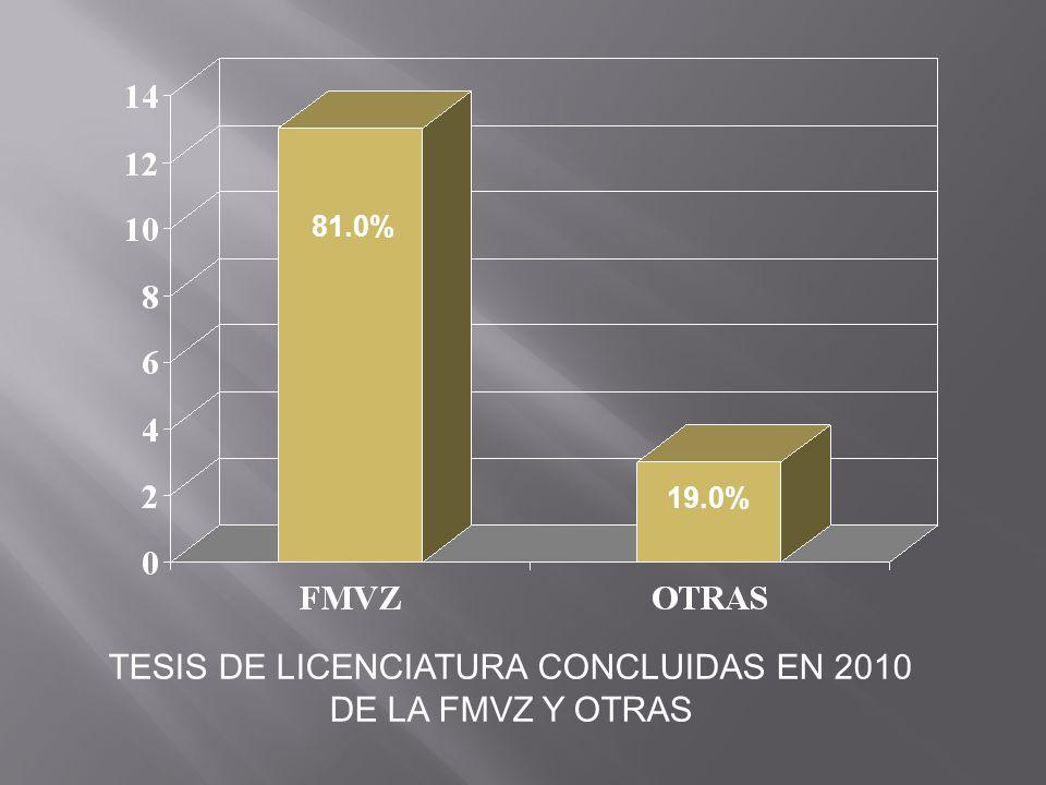 TESIS DE LICENCIATURA CONCLUIDAS EN 2010 DE LA FMVZ Y OTRAS 81.0% 19.0%