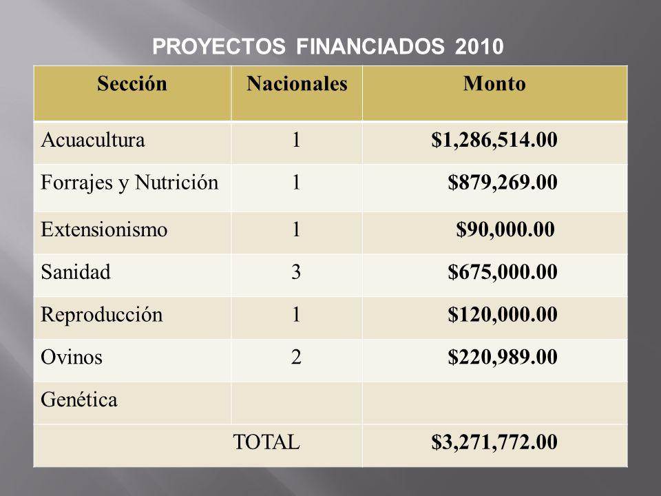 SecciónNacionalesMonto Acuacultura1$1,286,514.00 Forrajes y Nutrición1 $879,269.00 Extensionismo1 $90,000.00 Sanidad3 $675,000.00 Reproducción1 $120,0
