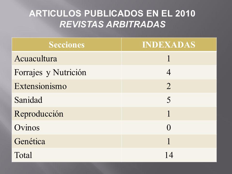SeccionesINDEXADAS Acuacultura1 Forrajes y Nutrición4 Extensionismo2 Sanidad5 Reproducción1 Ovinos0 Genética1 Total14 ARTICULOS PUBLICADOS EN EL 2010