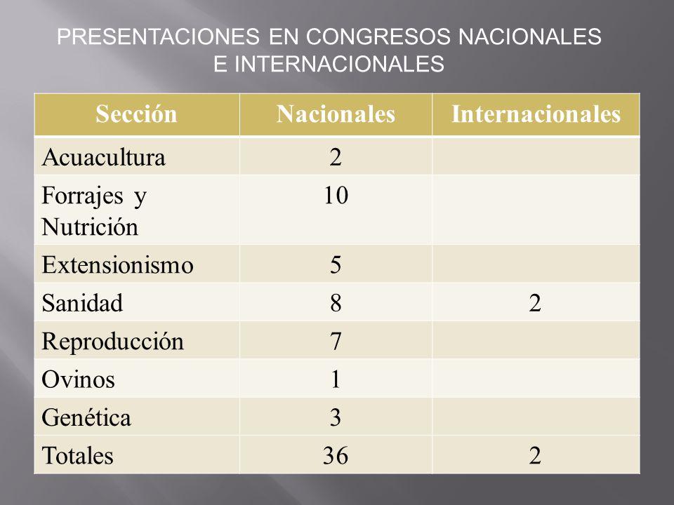 SecciónNacionalesInternacionales Acuacultura2 Forrajes y Nutrición 10 Extensionismo5 Sanidad82 Reproducción7 Ovinos1 Genética3 Totales362 PRESENTACION