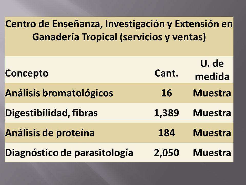 Centro de Enseñanza, Investigación y Extensión en Ganadería Tropical (servicios y ventas) ConceptoCant. U. de medida Análisis bromatológicos16Muestra