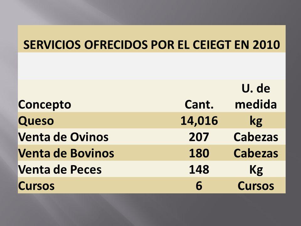 SERVICIOS OFRECIDOS POR EL CEIEGT EN 2010 ConceptoCant. U. de medida Queso14,016kg Venta de Ovinos207Cabezas Venta de Bovinos180Cabezas Venta de Peces