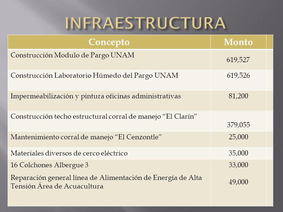 ConceptoMonto Construcción Modulo de Pargo UNAM 619,527 Construcción Laboratorio Húmedo del Pargo UNAM619,526 Impermeabilización y pintura oficinas ad