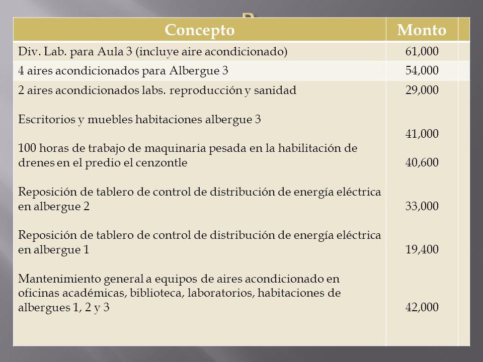 ConceptoMonto Div. Lab. para Aula 3 (incluye aire acondicionado)61,000 4 aires acondicionados para Albergue 354,000 2 aires acondicionados labs. repro