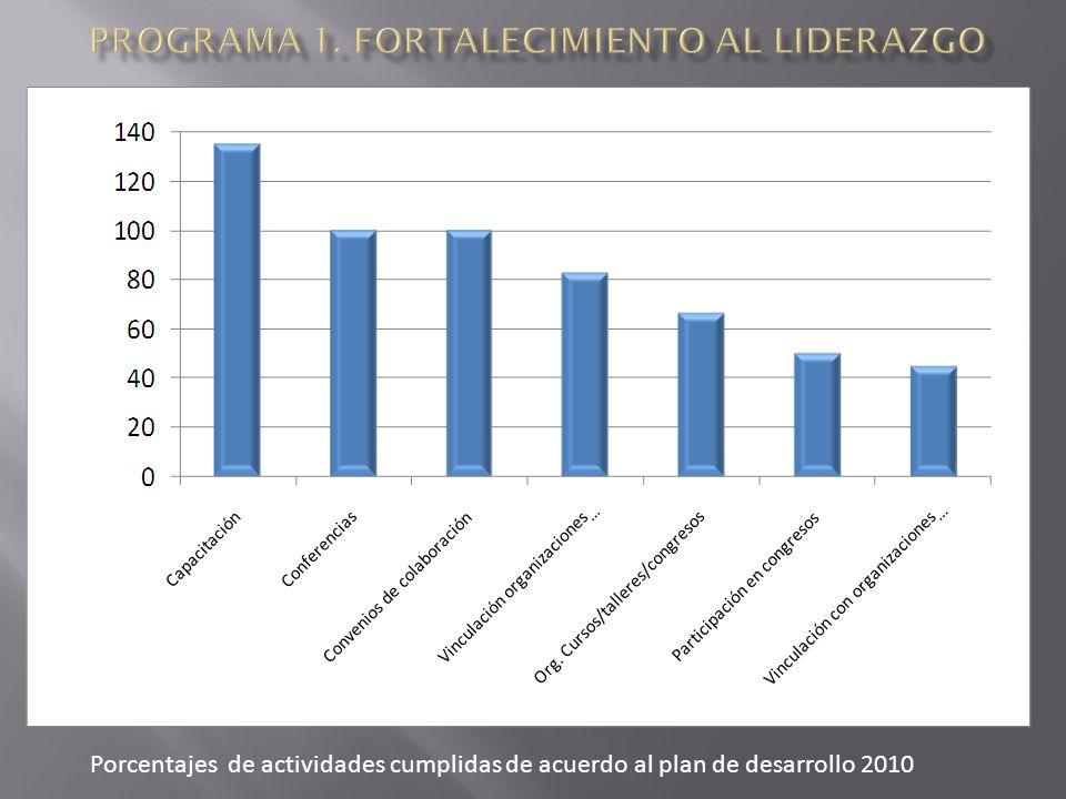 Porcentajes de actividades cumplidas de acuerdo al plan de desarrollo 2010 %