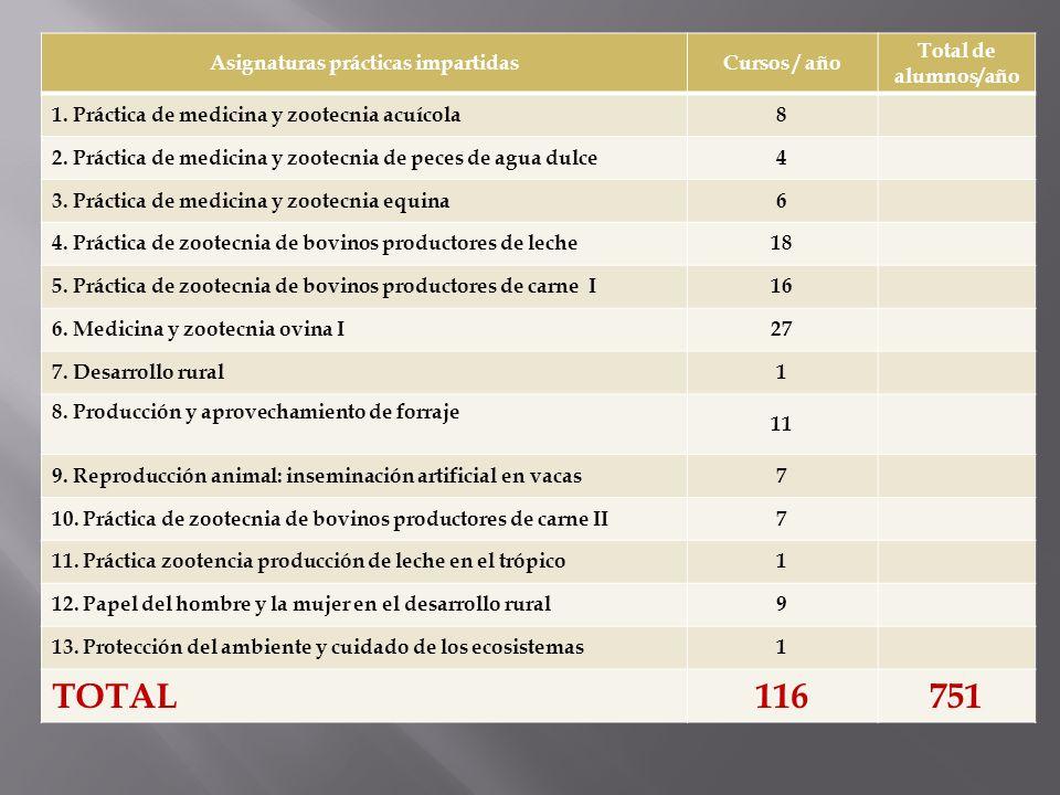 Asignaturas prácticas impartidasCursos / año Total de alumnos/año 1. Práctica de medicina y zootecnia acuícola8 2. Práctica de medicina y zootecnia de