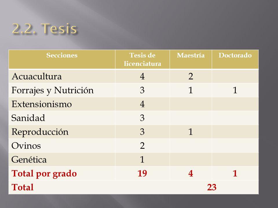 SeccionesTesis de licenciatura MaestríaDoctorado Acuacultura42 Forrajes y Nutrición311 Extensionismo4 Sanidad3 Reproducción31 Ovinos2 Genética1 Total