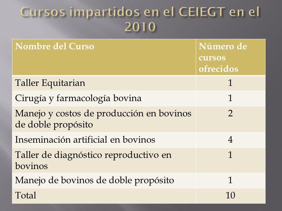 Nombre del CursoNúmero de cursos ofrecidos Taller Equitarian1 Cirugía y farmacología bovina1 Manejo y costos de producción en bovinos de doble propósi